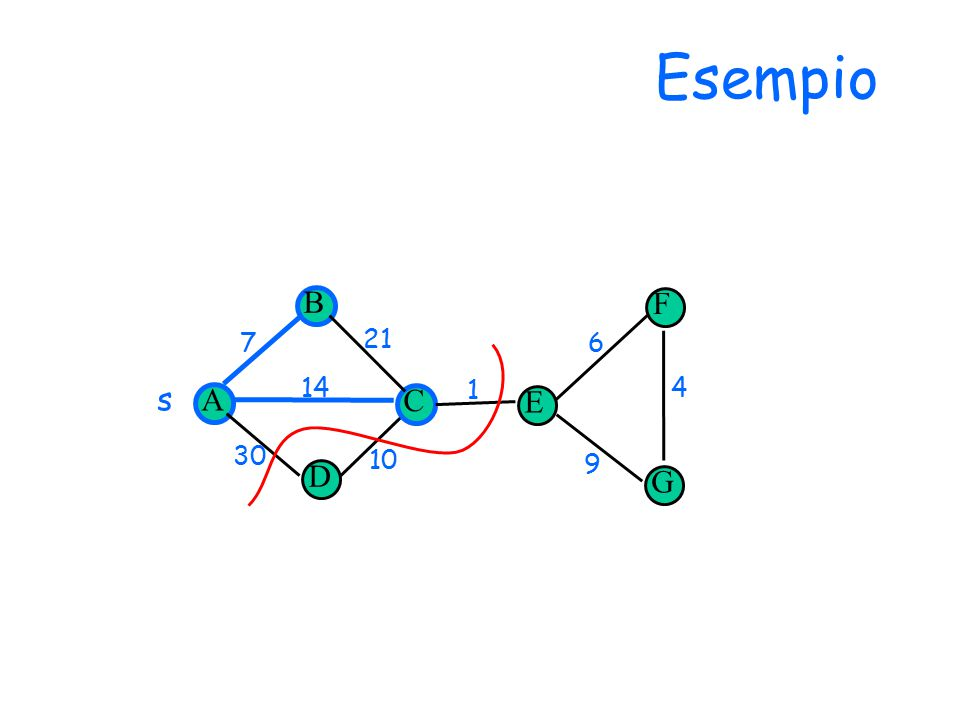Esempio D E 14 30 1 7 10 6 9 4 21 F G s A B C