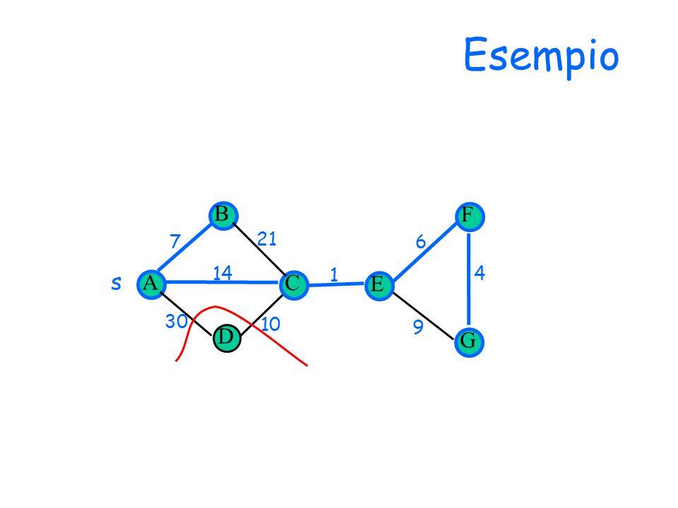 Esempio D 14 30 1 7 10 6 9 4 21 s A B C E F G