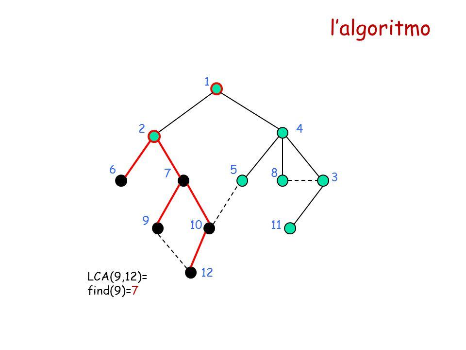 l'algoritmo 1 24 5 6 7 8 9 1011 12 LCA(9,12)= find(9)=7 3
