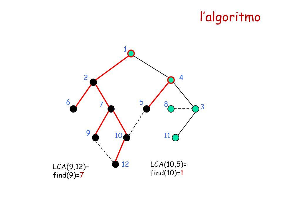 l'algoritmo 1 24 5 6 7 8 9 1011 12 LCA(9,12)= find(9)=7 LCA(10,5)= find(10)=1 3