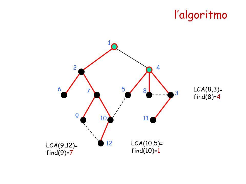 l'algoritmo 1 24 5 6 7 8 9 1011 12 LCA(9,12)= find(9)=7 LCA(10,5)= find(10)=1 LCA(8,3)= find(8)=4 3