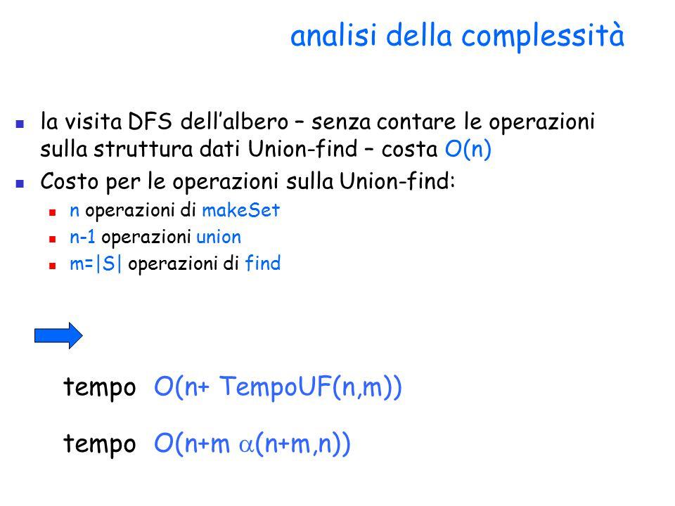 analisi della complessità la visita DFS dell'albero – senza contare le operazioni sulla struttura dati Union-find – costa O(n) Costo per le operazioni sulla Union-find: n operazioni di makeSet n-1 operazioni union m=|S| operazioni di find tempo O(n+ TempoUF(n,m)) tempo O(n+m  (n+m,n))