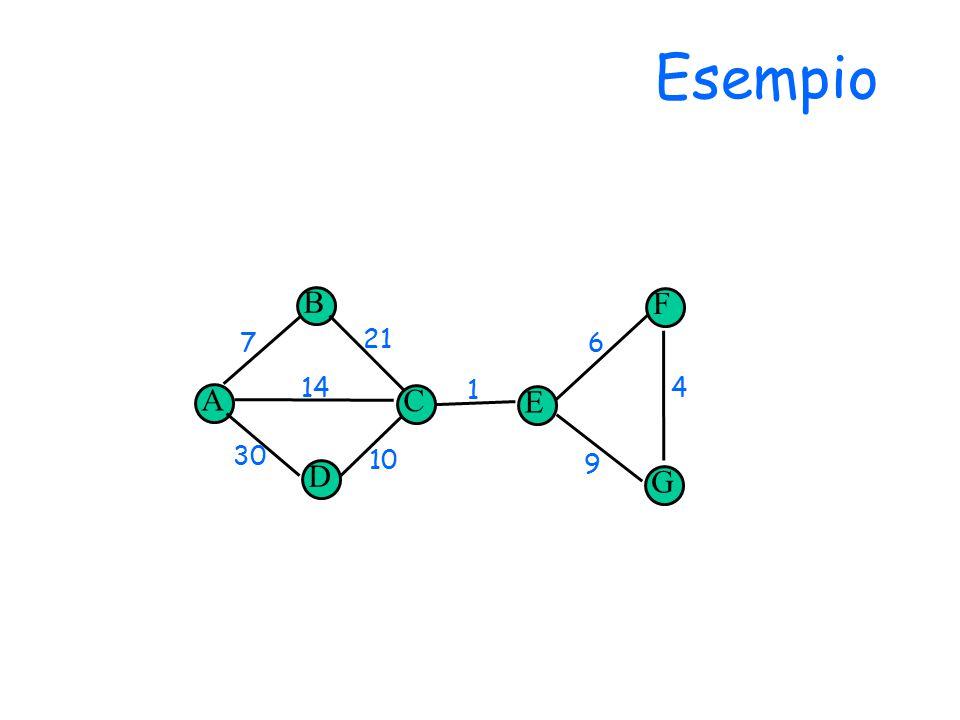 Esempio B D E C 14 30 1 7 10 6 9 4 21 F G s A