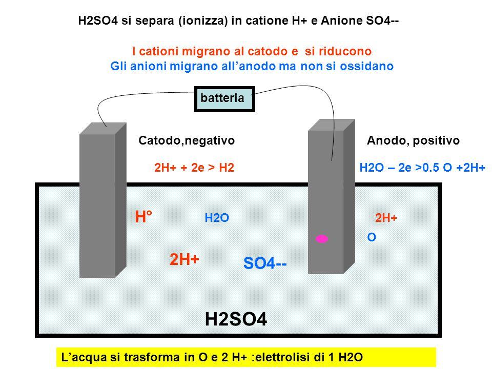 batteria Catodo,negativoAnodo, positivo H2SO4 2H+ SO4-- H° H2SO4 si separa (ionizza) in catione H+ e Anione SO4-- I cationi migrano al catodo e si rid