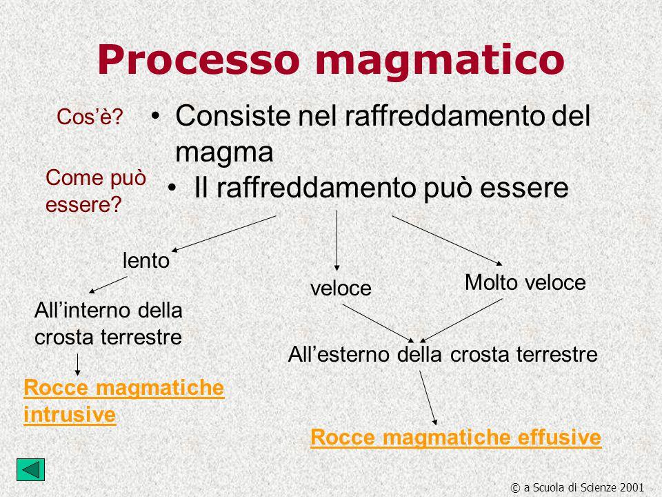 Processo magmatico Consiste nel raffreddamento del magma lento veloce Molto veloce All'interno della crosta terrestre All'esterno della crosta terrest