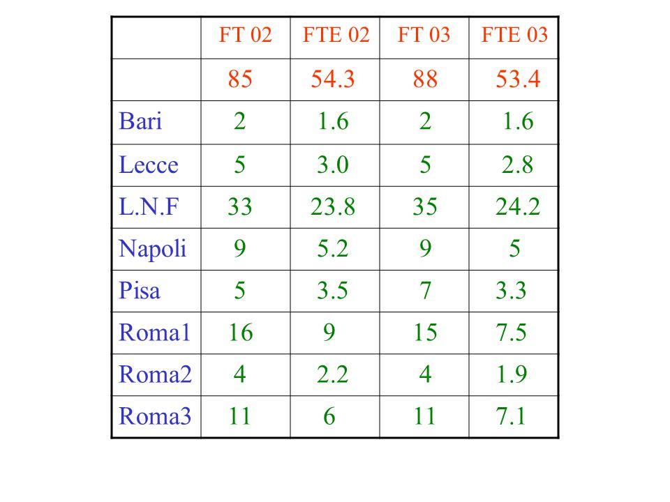 FT 02 FTE 02 FT 03 FTE 03 85 54.3 88 53.4 Bari 2 1.6 2 Lecce 5 3.0 5 2.8 L.N.F 33 23.8 35 24.2 Napoli 9 5.2 9 5 Pisa 5 3.5 7 3.3 Roma1 16 9 15 7.5 Roma2 4 2.2 4 1.9 Roma3 11 6 7.1