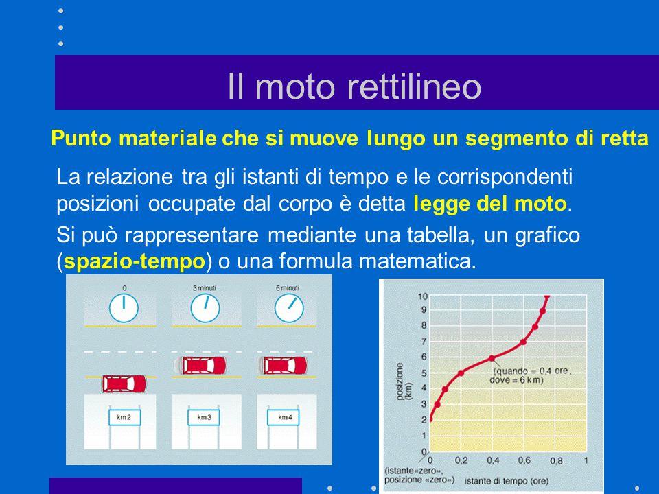 Il moto rettilineo Punto materiale che si muove lungo un segmento di retta La relazione tra gli istanti di tempo e le corrispondenti posizioni occupat