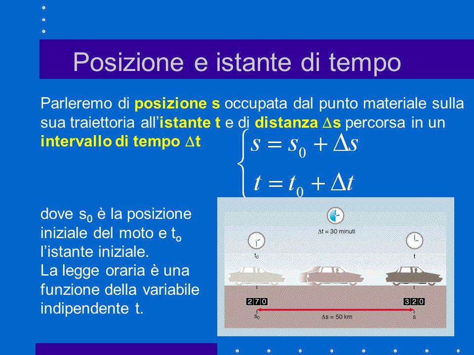 Posizione e istante di tempo Parleremo di posizione s occupata dal punto materiale sulla sua traiettoria all'istante t e di distanza  s percorsa in u