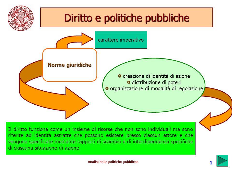 Analisi delle politiche pubbliche 1 Diritto e politiche pubbliche carattere imperativo creazione di identità di azione distribuzione di poteri organiz