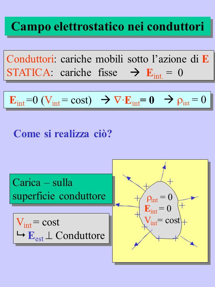carica indotta sulla superficie del conduttore  E int = 0 carica indotta sulla superficie del conduttore  E int = 0 + + + + - - - - E int = 0  int = 0 V int = cost - - - - - + + + Conduttore in E esterno