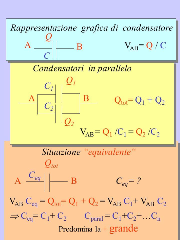 """Situazione """"equivalente"""" C eq Q tot BAC eq = ? V AB C eq = Q tot = Q 1 + Q 2 = V AB C 1 + V AB C 2 C paral = C 1 +C 2 +…C n Predomina la + grande  C"""