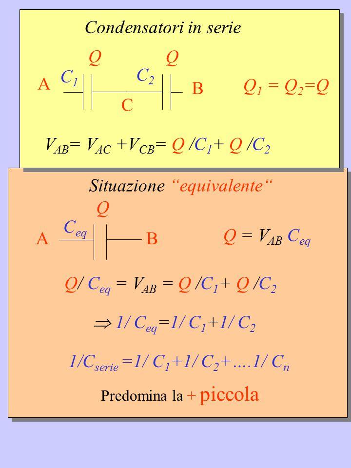 """Situazione """"equivalente"""" C eq Q BA Q = V AB C eq  1/ C eq =1/ C 1 +1/ C 2 1/C serie =1/ C 1 +1/ C 2 +….1/ C n Predomina la + piccola Q/ C eq = V AB ="""