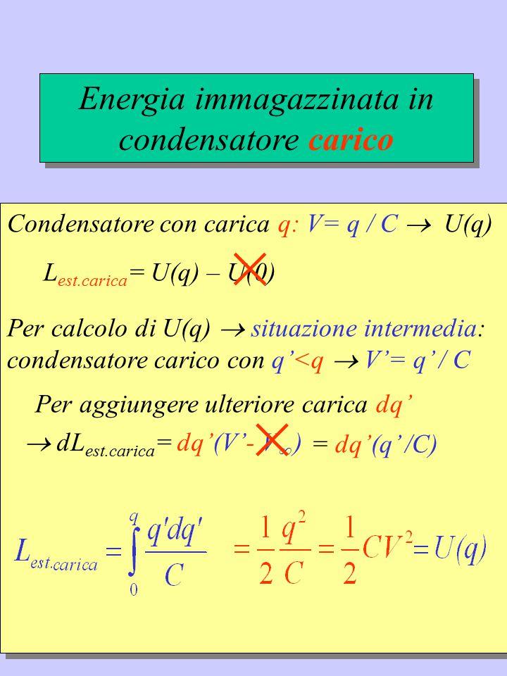 Condensatore con carica q: V= q / C  U(q) L est.carica = U(q) – U(0) × Per calcolo di U(q)  situazione intermedia: condensatore carico con q'<q  V'