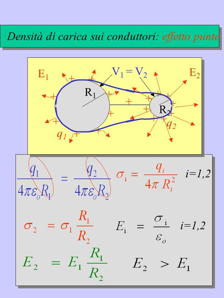 i=1,2 R1R1 R2R2 V 1 = V 2 + + + + + + + + + + + + + + + + + q1q1 q2q2 Densità di carica sui conduttori: effetto punte E1E1 E2E2