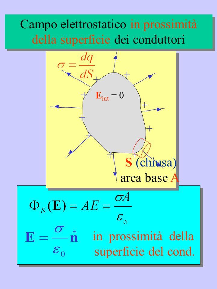 in prossimità della superficie del cond. + + + + + + + ++ E int = 0 S (chiusa) area base A Campo elettrostatico in prossimità della superficie dei con