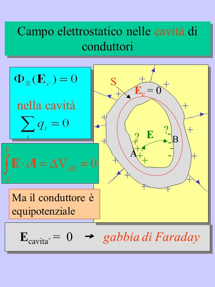 E cavita' = 0  gabbia di Faraday E c = 0 + + + + + + + + + + + + + Campo elettrostatico nelle cavità di conduttori S + + + + - - - - ? ? E nella cavi