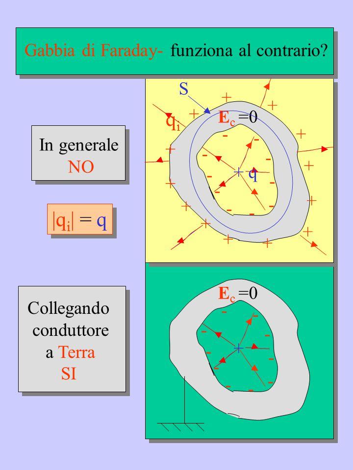 E c =0 - - - - - - - - - - + Collegando conduttore a Terra SI E c =0 Gabbia di Faraday- funziona al contrario? + q In generale NO S |q i | = q + + + +