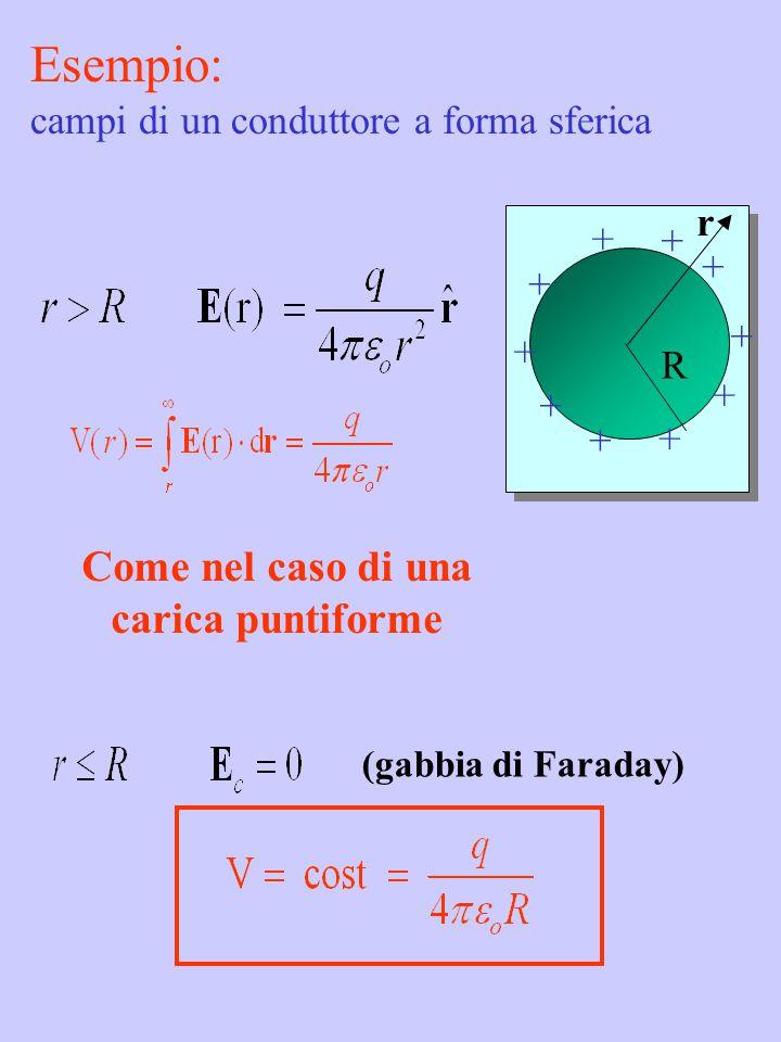 + + + + + + + + + + R r C  q / V (Faraday F) Carica q  potenziale V (rispetto  ) (dipende dalla geometria del conduttore) C  q / V (Faraday F) Carica q  potenziale V (rispetto  ) (dipende dalla geometria del conduttore) Capacità di un conduttore dipende dalla geometria del conduttore Esempio: SFERA Capacità di un conduttore sferico