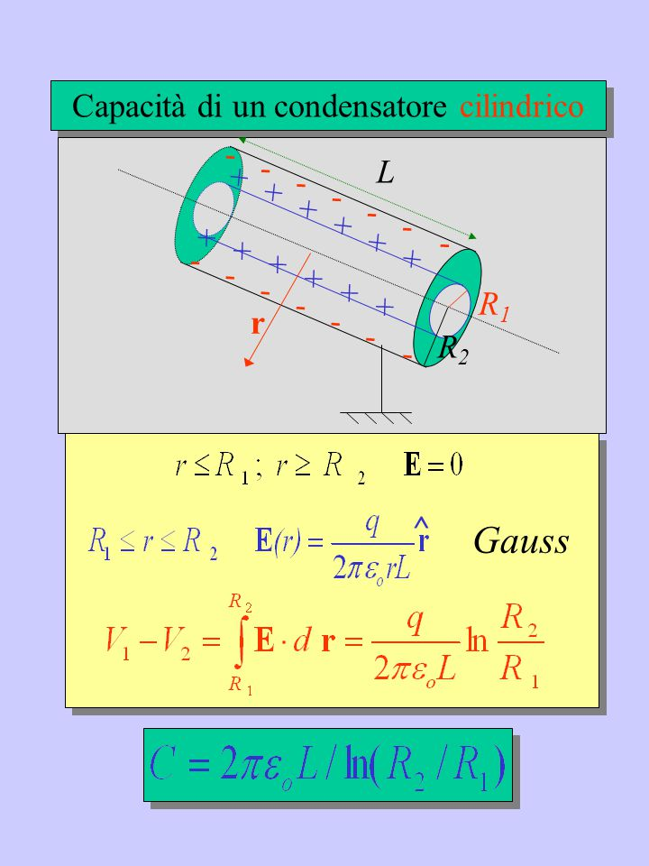Approssimazione doppio strato: E est =0 E int =  /  o ;  =dq/dS + + + + + + + + - - - - - - - - E n ^ D Area A Capacità di un condensatore piano