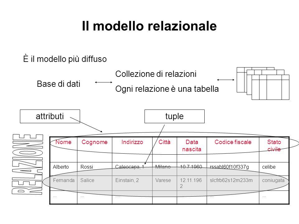 Il modello relazionale È il modello più diffuso Collezione di relazioni Ogni relazione è una tabella Base di dati NomeCognomeIndirizzoCittàData nascita Codice fiscaleStato civile AlbertoRossiCaleocapa, 1Milano10.7.1960rssabl60f10f337gcelibe FernandaSaliceEinstain, 2Varese12.11.196 2 slcfrb62s12m233mconiugata..........
