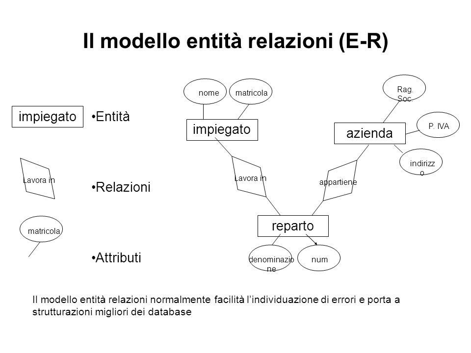 Il modello entità relazioni (E-R) impiegato reparto azienda Rag.