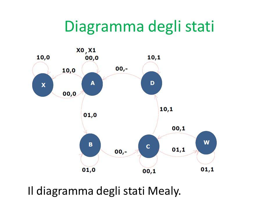 Diagramma degli stati Il diagramma degli stati Mealy.