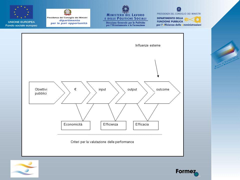 Obiettivi pubblici €inputoutputoutcome Influenze esterne EconomicitàEfficienzaEfficacia Criteri per la valutazione delle performance