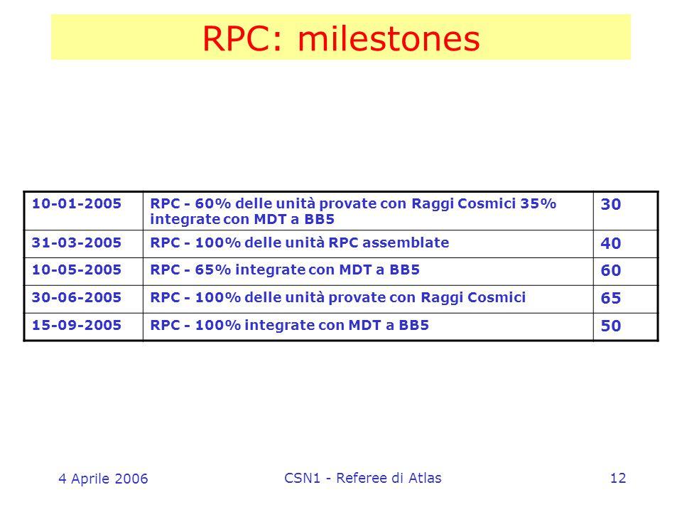 4 Aprile 2006 CSN1 - Referee di Atlas12 RPC: milestones 10-01-2005RPC - 60% delle unità provate con Raggi Cosmici 35% integrate con MDT a BB5 30 31-03-2005RPC - 100% delle unità RPC assemblate 40 10-05-2005RPC - 65% integrate con MDT a BB5 60 30-06-2005RPC - 100% delle unità provate con Raggi Cosmici 65 15-09-2005RPC - 100% integrate con MDT a BB5 50