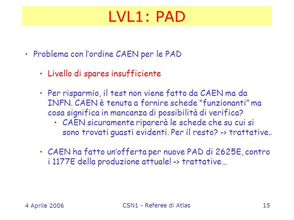 4 Aprile 2006 CSN1 - Referee di Atlas15 LVL1: PAD Problema con l'ordine CAEN per le PAD Livello di spares insufficiente Per risparmio, il test non viene fatto da CAEN ma da INFN.