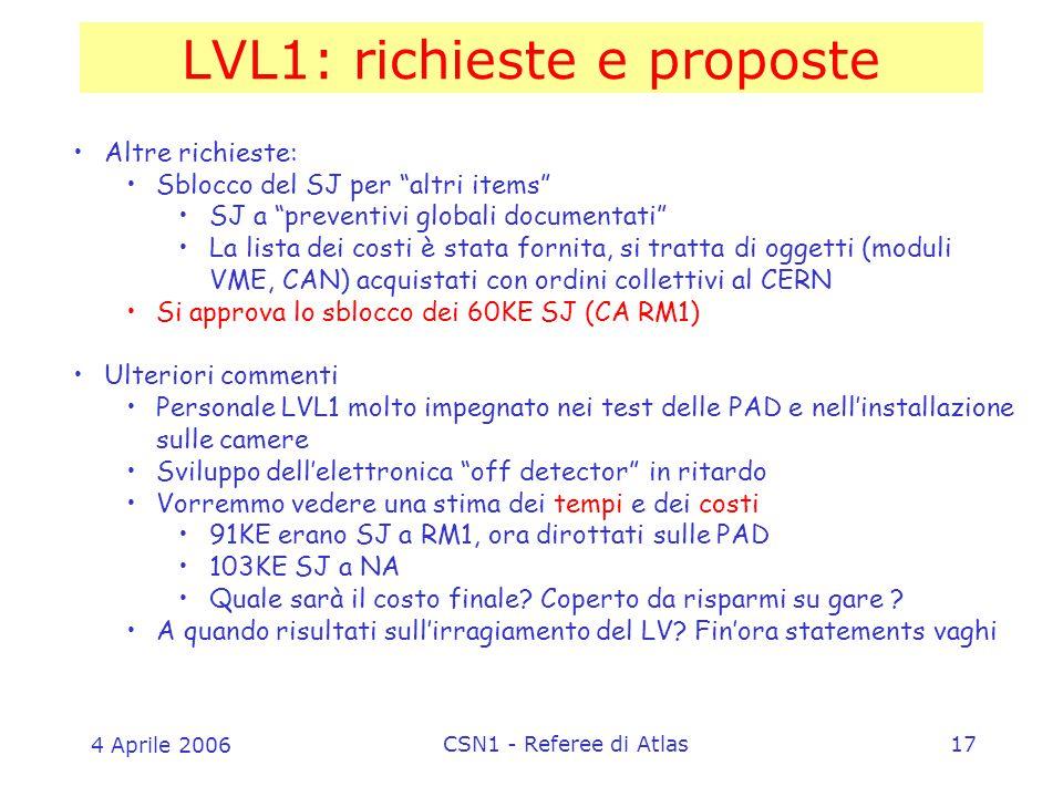 4 Aprile 2006 CSN1 - Referee di Atlas17 LVL1: richieste e proposte Altre richieste: Sblocco del SJ per altri items SJ a preventivi globali documentati La lista dei costi è stata fornita, si tratta di oggetti (moduli VME, CAN) acquistati con ordini collettivi al CERN Si approva lo sblocco dei 60KE SJ (CA RM1) Ulteriori commenti Personale LVL1 molto impegnato nei test delle PAD e nell'installazione sulle camere Sviluppo dell'elettronica off detector in ritardo Vorremmo vedere una stima dei tempi e dei costi 91KE erano SJ a RM1, ora dirottati sulle PAD 103KE SJ a NA Quale sarà il costo finale.