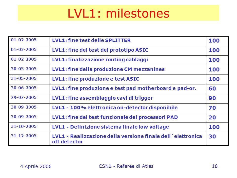 4 Aprile 2006 CSN1 - Referee di Atlas18 LVL1: milestones 01-02-2005 LVL1: fine test delle SPLITTER 100 01-02-2005 LVL1: fine del test del prototipo ASIC 100 01-02-2005 LVL1: finalizzazione routing cablaggi 100 30-05-2005 LVL1: fine della produzione CM mezzanines 100 31-05-2005 LVL1: fine produzione e test ASIC 100 30-06-2005 LVL1: fine produzione e test pad motherboard e pad-or.