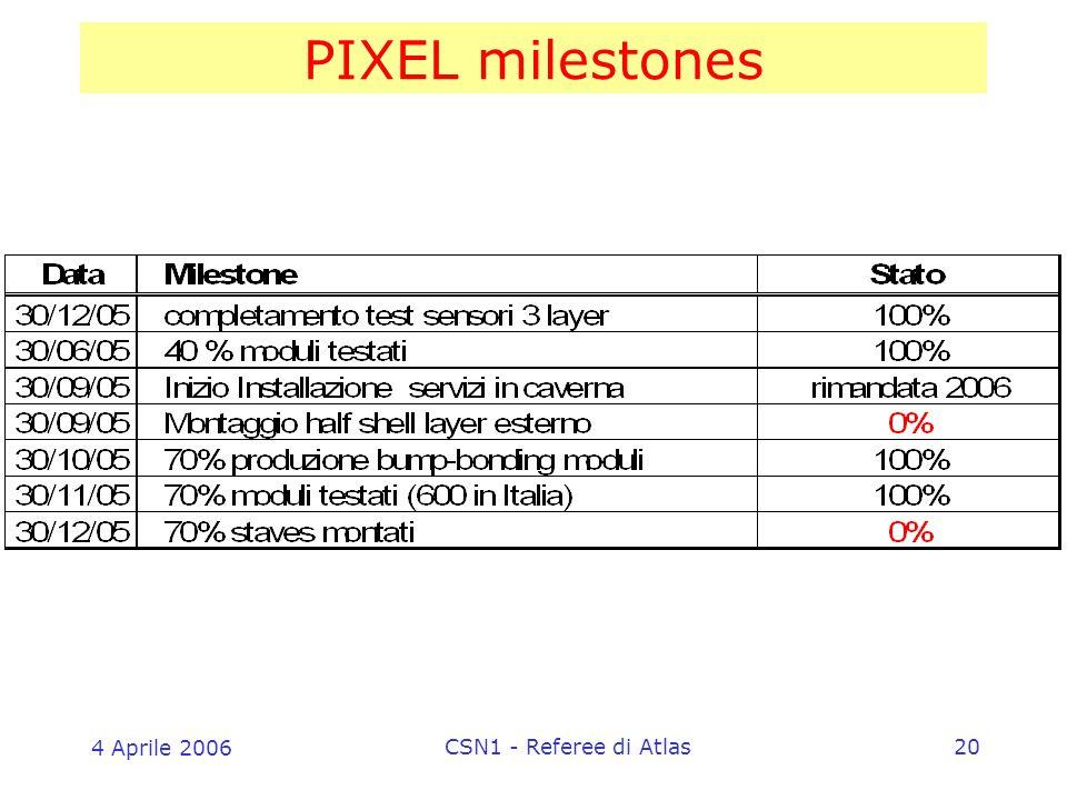 4 Aprile 2006 CSN1 - Referee di Atlas20 PIXEL milestones