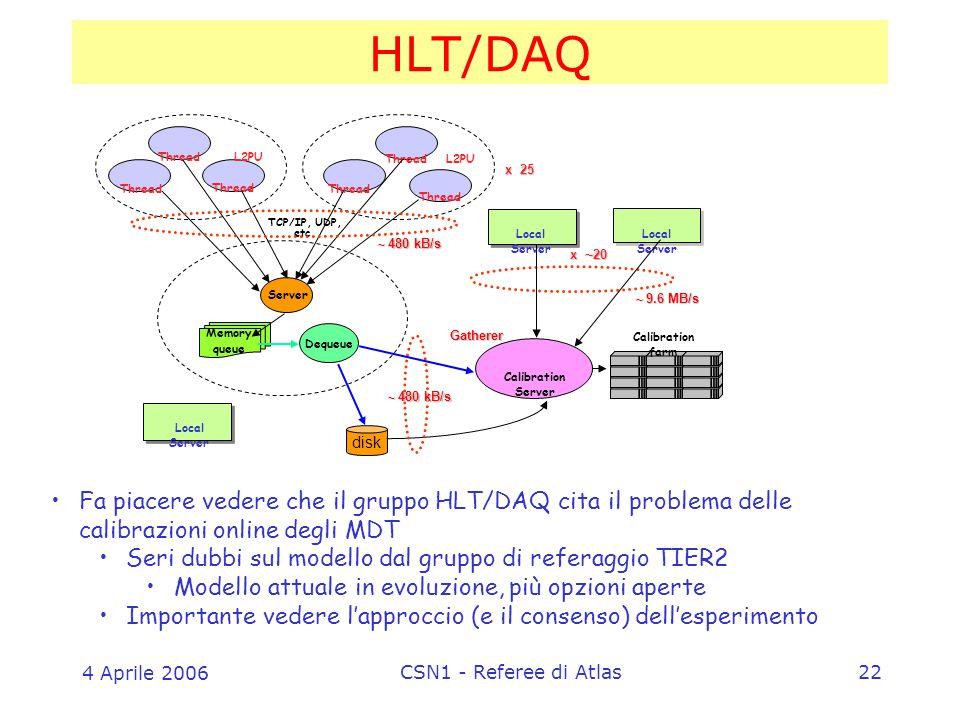 4 Aprile 2006 CSN1 - Referee di Atlas22 HLT/DAQ L2PU Thread Calibration Server Local Server Gatherer Calibration farm disk Server x 25 x ~ 20 ~ 9.6 MB/s TCP/IP, UDP, etc.