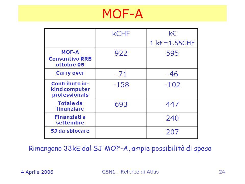 4 Aprile 2006 CSN1 - Referee di Atlas24 MOF-A kCHF k€ 1 k€=1.55CHF MOF-A Consuntivo RRB ottobre 05 922595 Carry over -71-46 Contributo in- kind computer professionals -158-102 Totale da finanziare 693447 Finanziati a settembre 240 SJ da sblocare 207 Rimangono 33kE dal SJ MOF-A, ampie possibilità di spesa