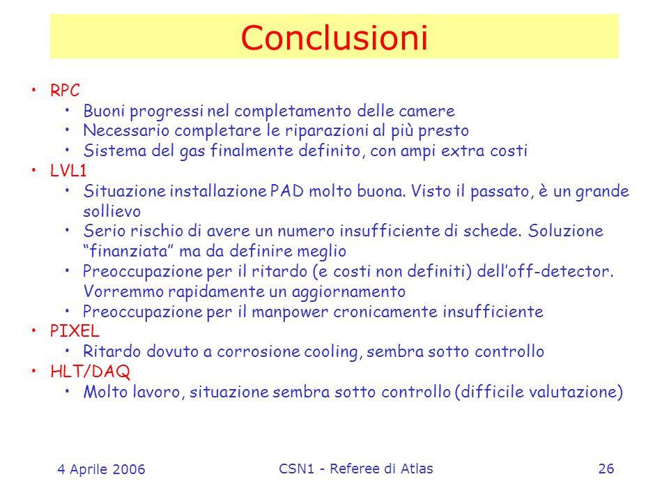 4 Aprile 2006 CSN1 - Referee di Atlas26 Conclusioni RPC Buoni progressi nel completamento delle camere Necessario completare le riparazioni al più presto Sistema del gas finalmente definito, con ampi extra costi LVL1 Situazione installazione PAD molto buona.