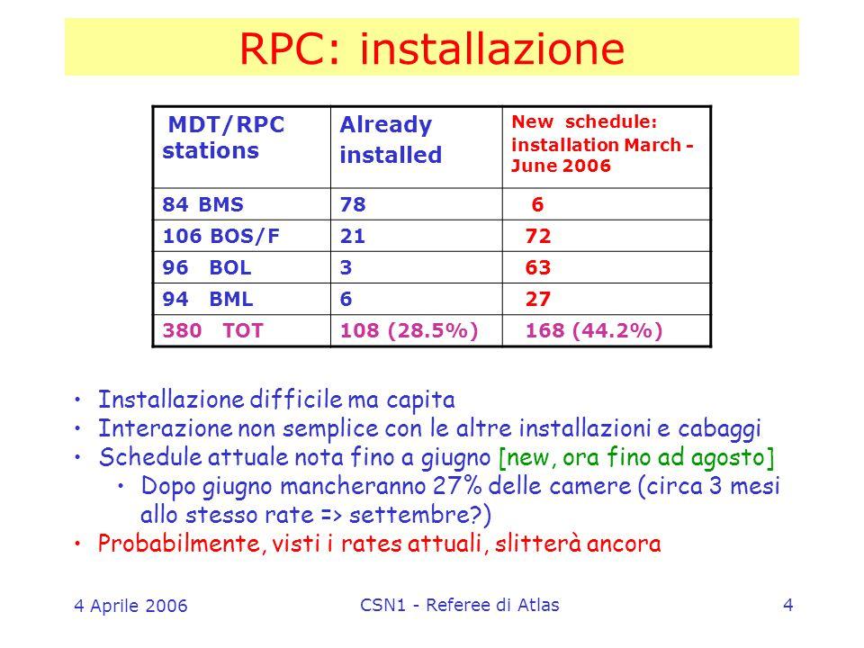4 Aprile 2006 CSN1 - Referee di Atlas4 RPC: installazione Installazione difficile ma capita Interazione non semplice con le altre installazioni e cabaggi Schedule attuale nota fino a giugno [new, ora fino ad agosto] Dopo giugno mancheranno 27% delle camere (circa 3 mesi allo stesso rate => settembre ) Probabilmente, visti i rates attuali, slitterà ancora MDT/RPC stations Already installed New schedule: installation March - June 2006 84BMS78 6 106 BOS/F21 72 96 BOL3 63 94 BML6 27 380 TOT108 (28.5%) 168 (44.2%)