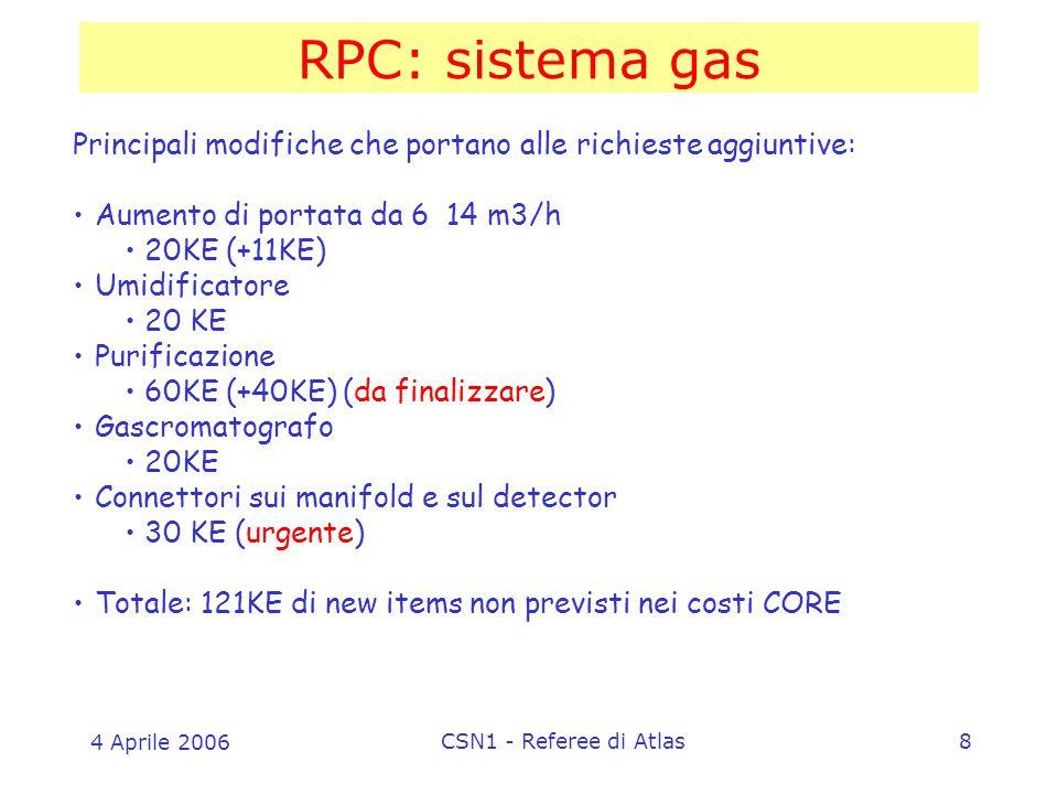 4 Aprile 2006 CSN1 - Referee di Atlas8 RPC: sistema gas Principali modifiche che portano alle richieste aggiuntive: Aumento di portata da 6 14 m3/h 20KE (+11KE) Umidificatore 20 KE Purificazione 60KE (+40KE) (da finalizzare) Gascromatografo 20KE Connettori sui manifold e sul detector 30 KE (urgente) Totale: 121KE di new items non previsti nei costi CORE