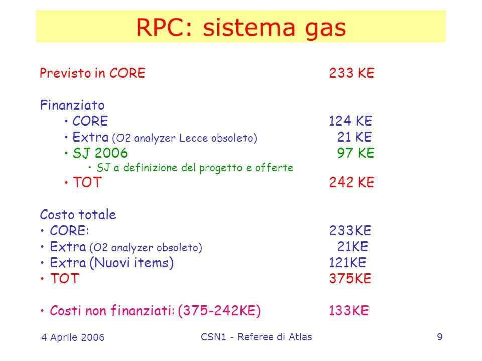 4 Aprile 2006 CSN1 - Referee di Atlas9 RPC: sistema gas Previsto in CORE233 KE Finanziato CORE124 KE Extra (O2 analyzer Lecce obsoleto) 21 KE SJ 2006 97 KE SJ a definizione del progetto e offerte TOT242 KE Costo totale CORE: 233KE Extra (O2 analyzer obsoleto) 21KE Extra (Nuovi items)121KE TOT375KE Costi non finanziati: (375-242KE)133KE