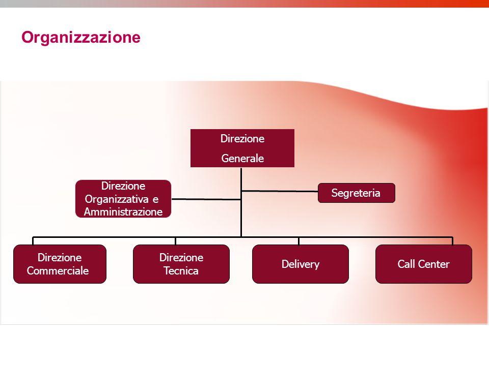 Organizzazione Direzione Commerciale Direzione Tecnica Call Center Direzione Generale Segreteria Direzione Organizzativa e Amministrazione Delivery