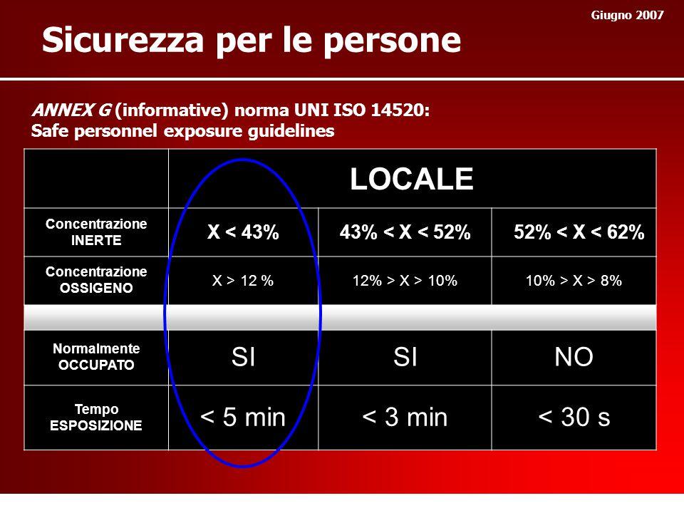 Sicurezza per le persone Giugno 2007 LOCALE Concentrazione INERTE X < 43%43% < X < 52% 52% < X < 62% Concentrazione OSSIGENO X > 12 %12% > X > 10%10% > X > 8% Normalmente OCCUPATO SI NO Tempo ESPOSIZIONE < 5 min< 3 min< 30 s ANNEX G (informative) norma UNI ISO 14520: Safe personnel exposure guidelines
