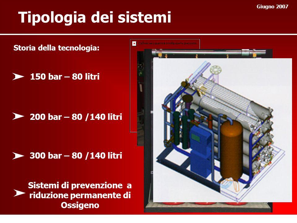 Tipologia dei sistemi Giugno 2007 Storia della tecnologia: 150 bar – 80 litri 200 bar – 80 /140 litri 300 bar – 80 /140 litri Sistemi di prevenzione a riduzione permanente di Ossigeno