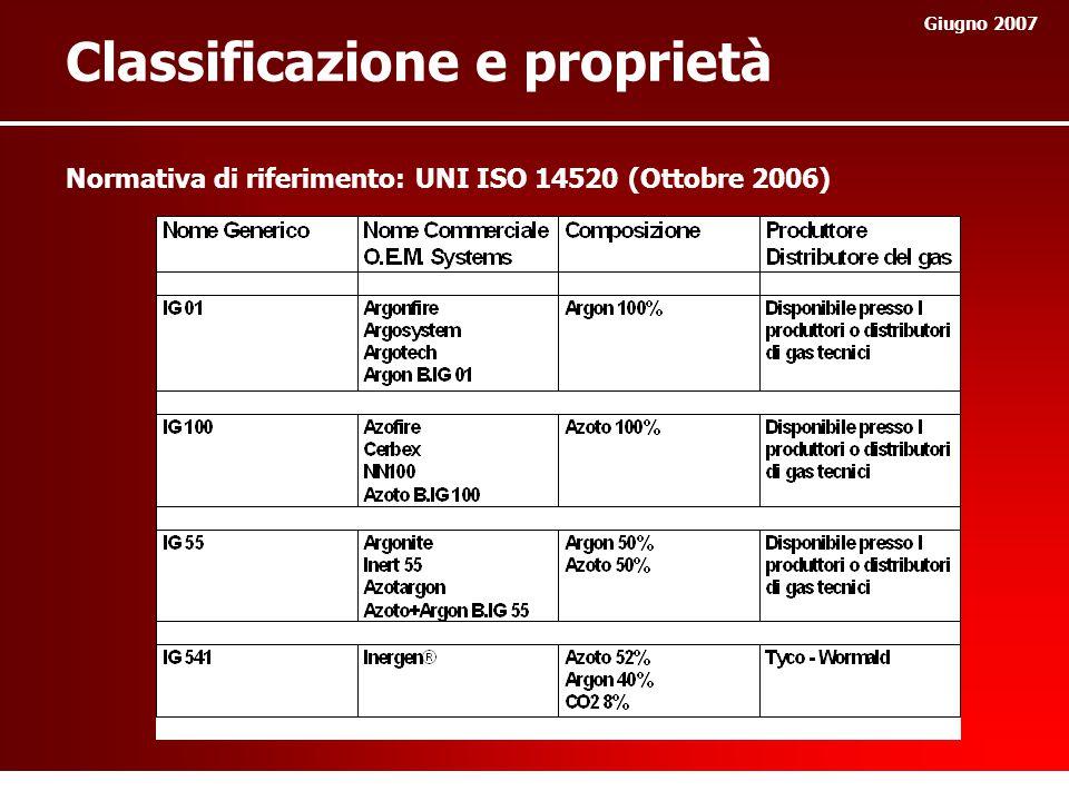 Normativa di riferimento: UNI ISO 14520 (Ottobre 2006) Giugno 2007 Classificazione e proprietà