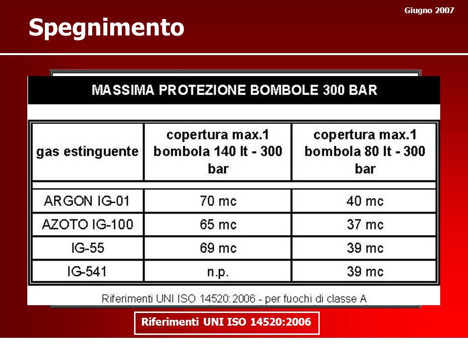 Giugno 2007 LOCALE Concentrazione INERTE X < 43%43% < X < 52% 52% < X < 62% Concentrazione OSSIGENO X > 12 %12% > X > 10%10% > X > 8% Normalmente OCCUPATO SI NO Tempo ESPOSIZIONE < 5 min< 3 min< 30 s Sicurezza per le persone ANNEX G (informative) norma UNI ISO 14520: Safe personnel exposure guidelines