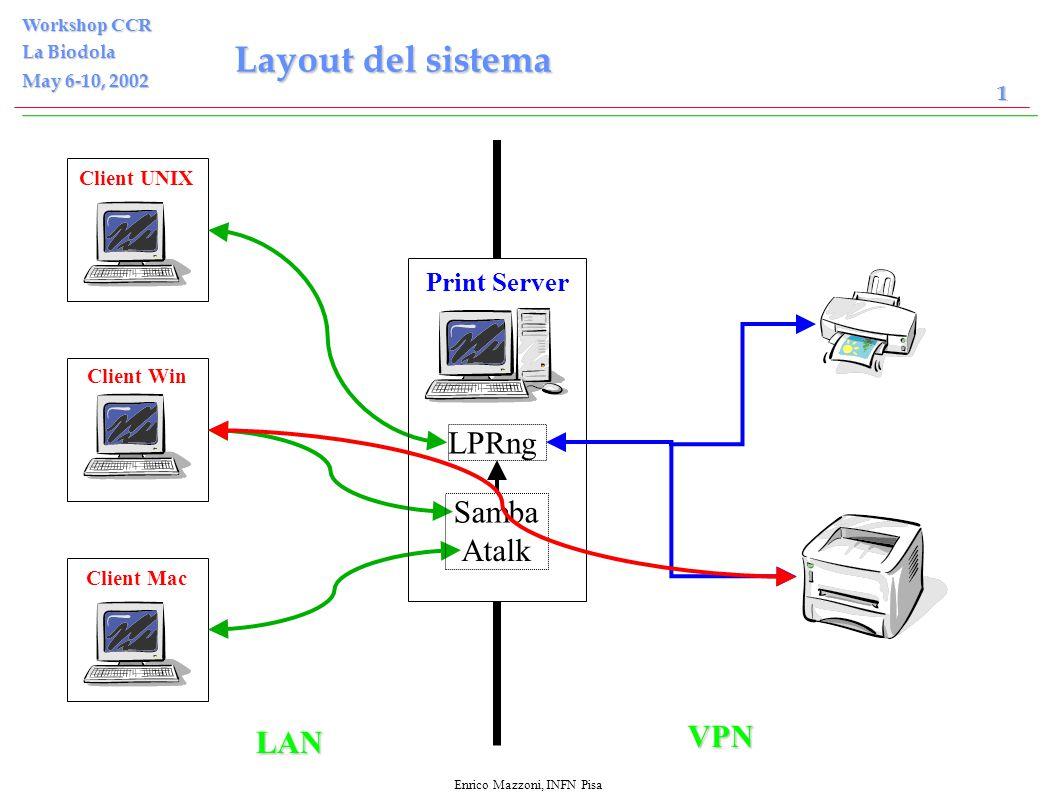 Enrico Mazzoni, INFN Pisa Workshop CCR La Biodola May 6-10, 2002 1 Client UNIX Client Win Client Mac LAN VPN Print Server LPRng Samba Atalk Layout del sistema
