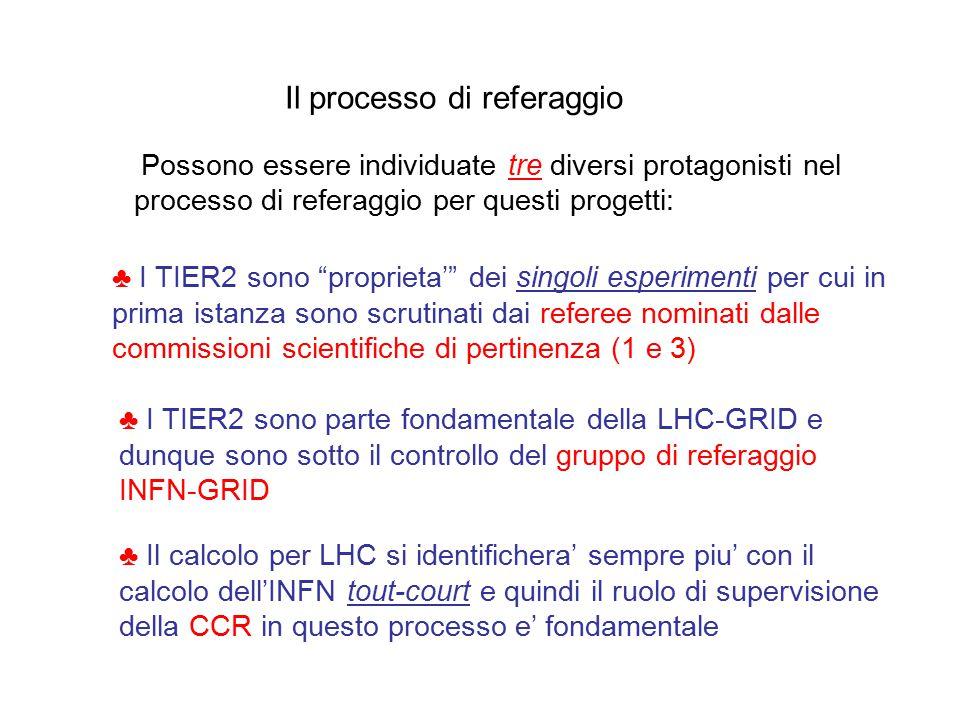 Il processo di referaggio ♣ I TIER2 sono proprieta' dei singoli esperimenti per cui in prima istanza sono scrutinati dai referee nominati dalle commissioni scientifiche di pertinenza (1 e 3) ♣ I TIER2 sono parte fondamentale della LHC-GRID e dunque sono sotto il controllo del gruppo di referaggio INFN-GRID ♣ Il calcolo per LHC si identifichera' sempre piu' con il calcolo dell'INFN tout-court e quindi il ruolo di supervisione della CCR in questo processo e' fondamentale Possono essere individuate tre diversi protagonisti nel processo di referaggio per questi progetti: