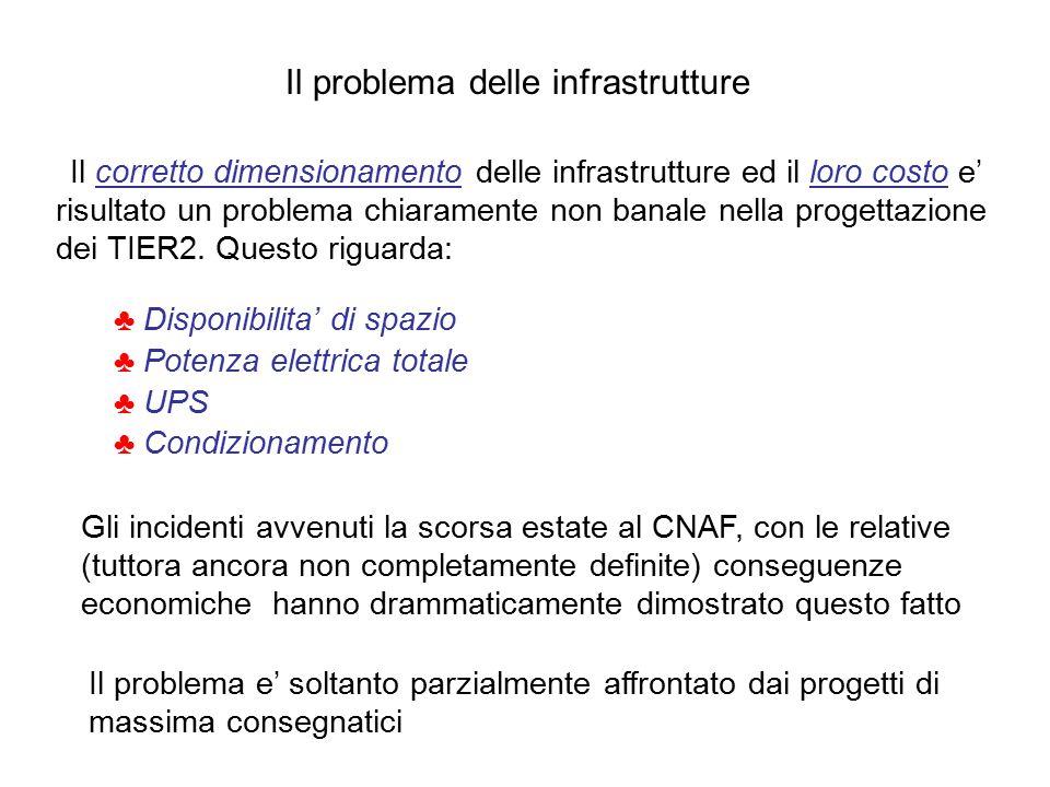 Il problema delle infrastrutture Il corretto dimensionamento delle infrastrutture ed il loro costo e' risultato un problema chiaramente non banale nella progettazione dei TIER2.