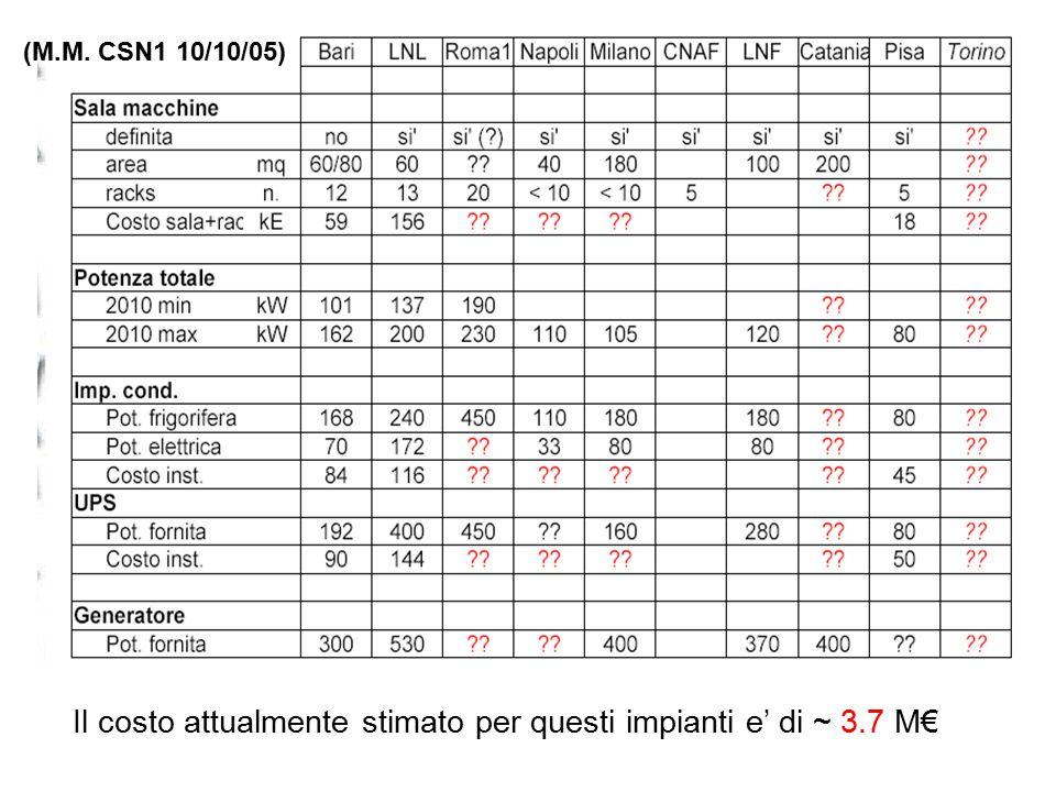 (M.M. CSN1 10/10/05) Il costo attualmente stimato per questi impianti e' di ~ 3.7 M€