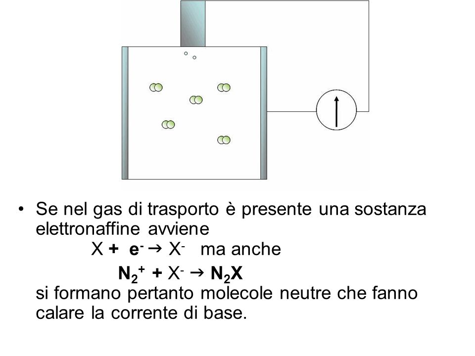 Se nel gas di trasporto è presente una sostanza elettronaffine avviene X + e -  X - ma anche N 2 + + X -    N 2 X si formano pertanto molecole neu