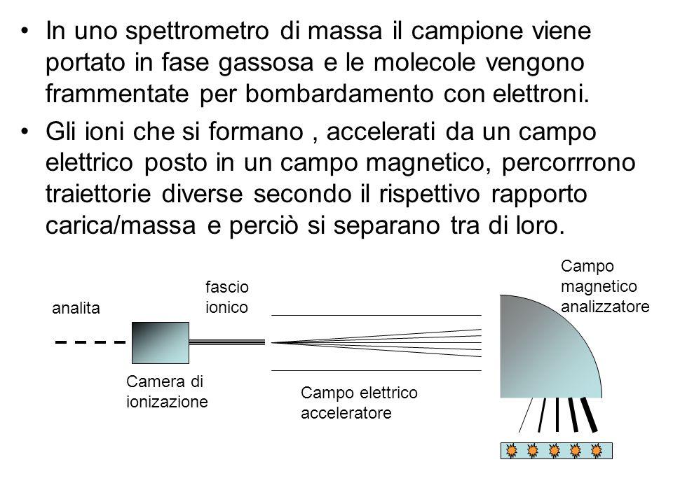 In uno spettrometro di massa il campione viene portato in fase gassosa e le molecole vengono frammentate per bombardamento con elettroni. Gli ioni che