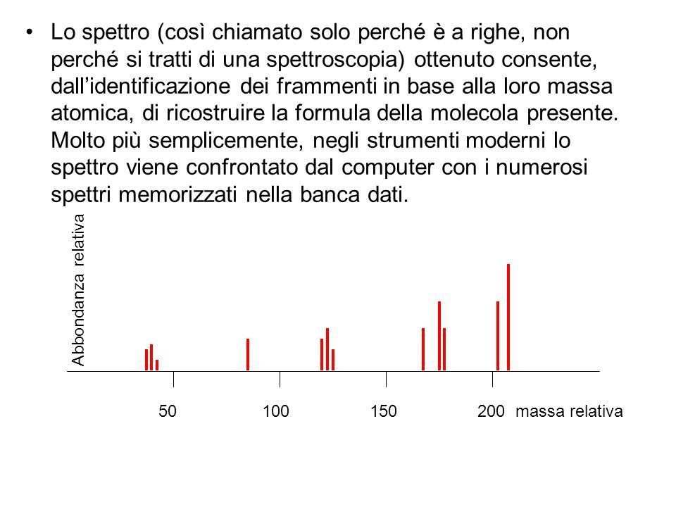 50 100 150 200 massa relativa Abbondanza relativa Lo spettro (così chiamato solo perché è a righe, non perché si tratti di una spettroscopia) ottenuto